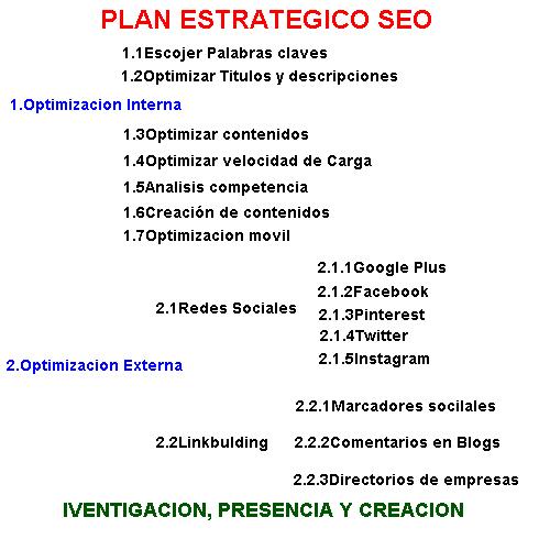 Plan estratégico para su empresa