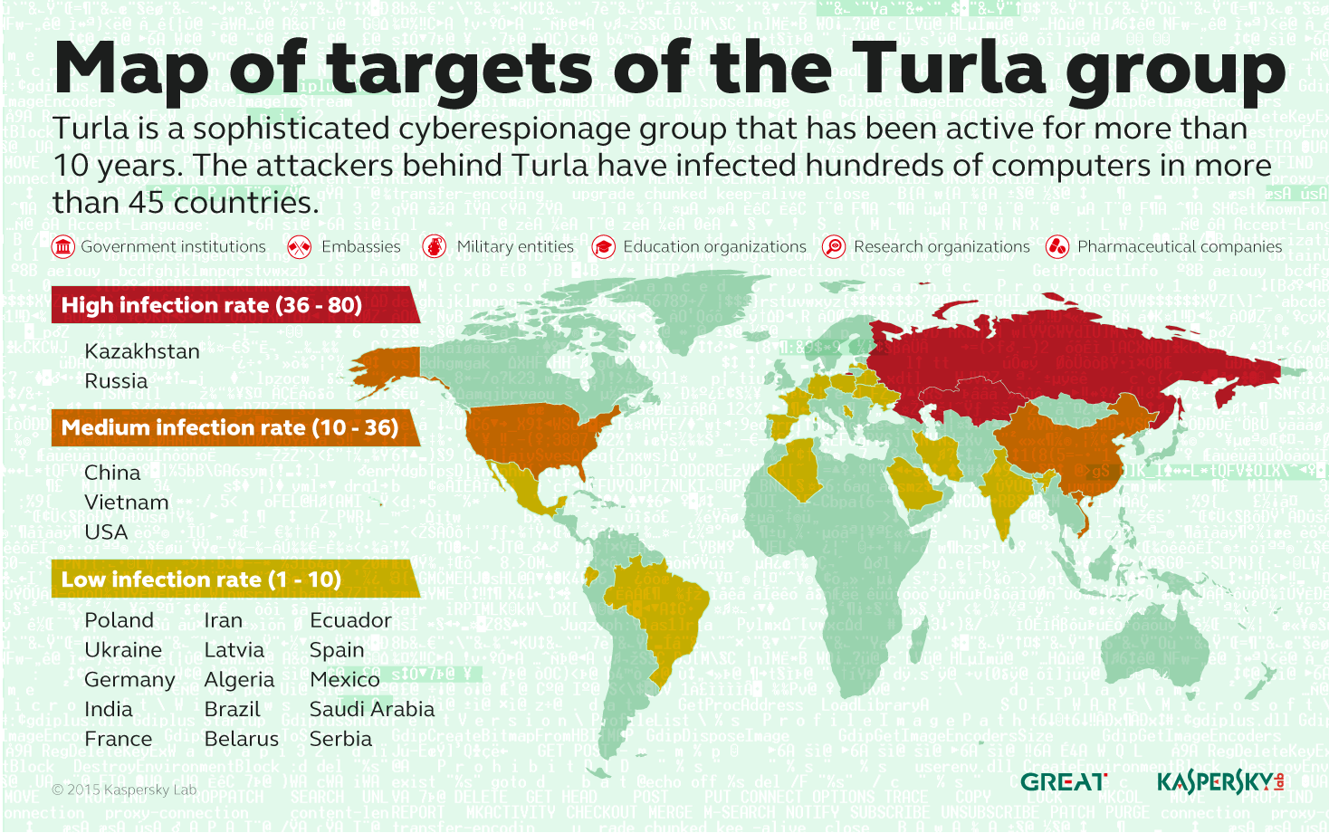 Turla Map of Targets