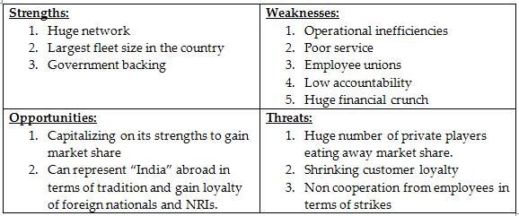 swot analysis on kingfisher airline india Swot analysis of the indian airline industry nikita aggarwal c-04 banipreet kaur c-09 gaurav sharma c-28 vinit kumar pandey c-31 avishek samal c-32 sumit kumar pandey c-53 neha behl c-62 chanchal dubey d-25 table of contents sno.