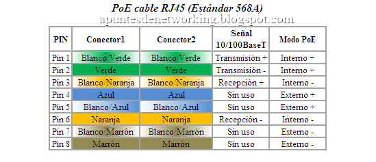 apuntes de networking poe power ethernet