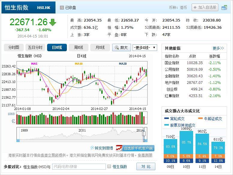 中国株コバンザメ投資 香港ハンセン指数20140415
