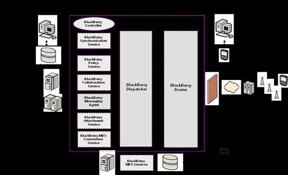 BlackBerry Seminar reports