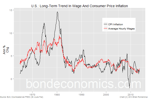 CPI Inflation and wage inflation