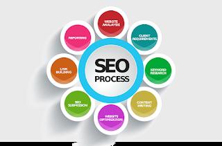 search engines, optimization, chart, process,