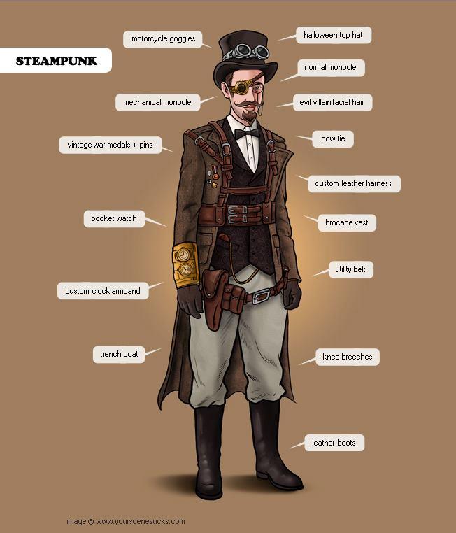 Lo nuevo en el blog de investigación y opinión Steampunk y otros Retrofuturismos. Blog Steampunk+dressed+parts
