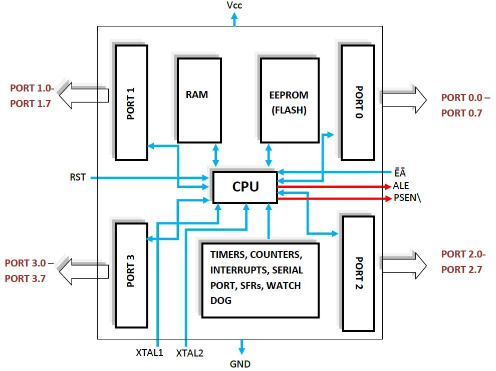 8051 microcontroller 8051 input output portsthis is a basic block diagram of the internal architecture including the 4 ports they are named as p0, p1, p2, and p3 later on we will see that we can