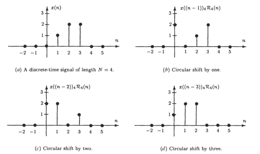 how to find convolution of two discrete signals
