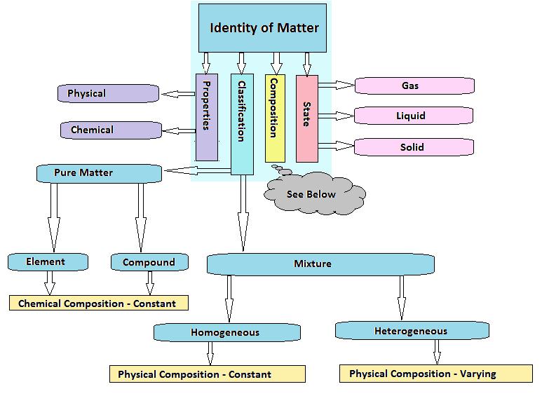 Composition Of Matter Compounds And Mixtures Formula Fundamentals