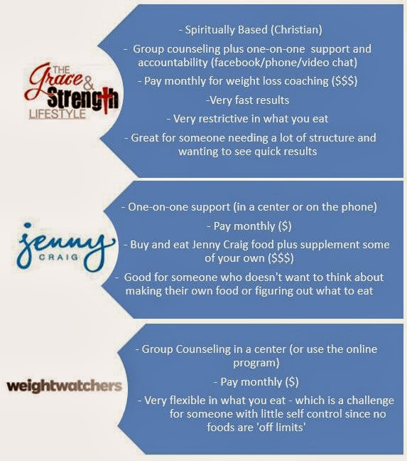 How to lose weight faster on weight watchers points plus