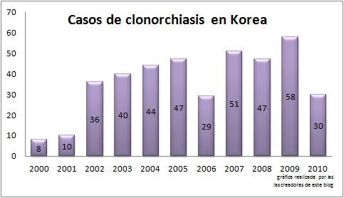 gráfica donde se ven los casos de clonorchiasis en corea en los últimoa años, un país de los más afectados