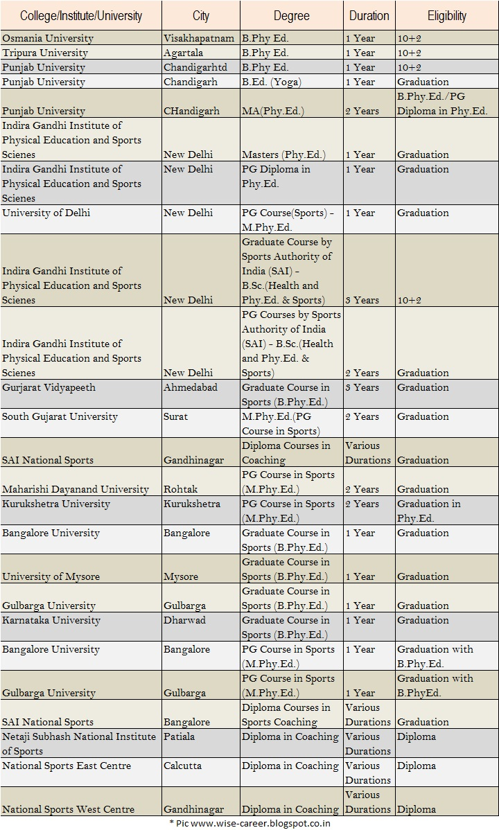Athletic Training list of university subjects