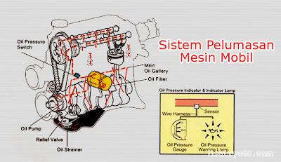 sistem pelumasan mobil