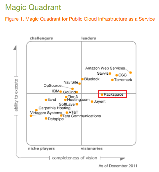 Gartner cloud backup magic quadrant for Consul openstack