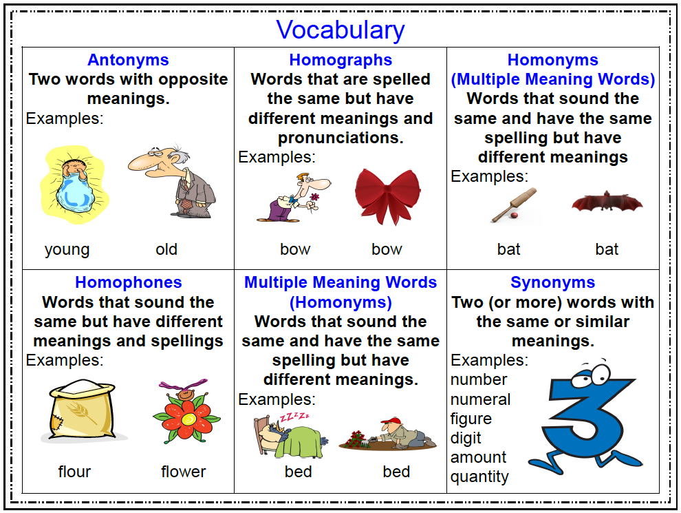 The Best of Teacher Entrepreneurs FREE LANGUAGE ARTS LESSON – Multiple Meaning Words Worksheets 7th Grade