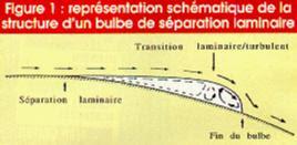 la separación laminar conduce a la formación de la burbuja o bulbo