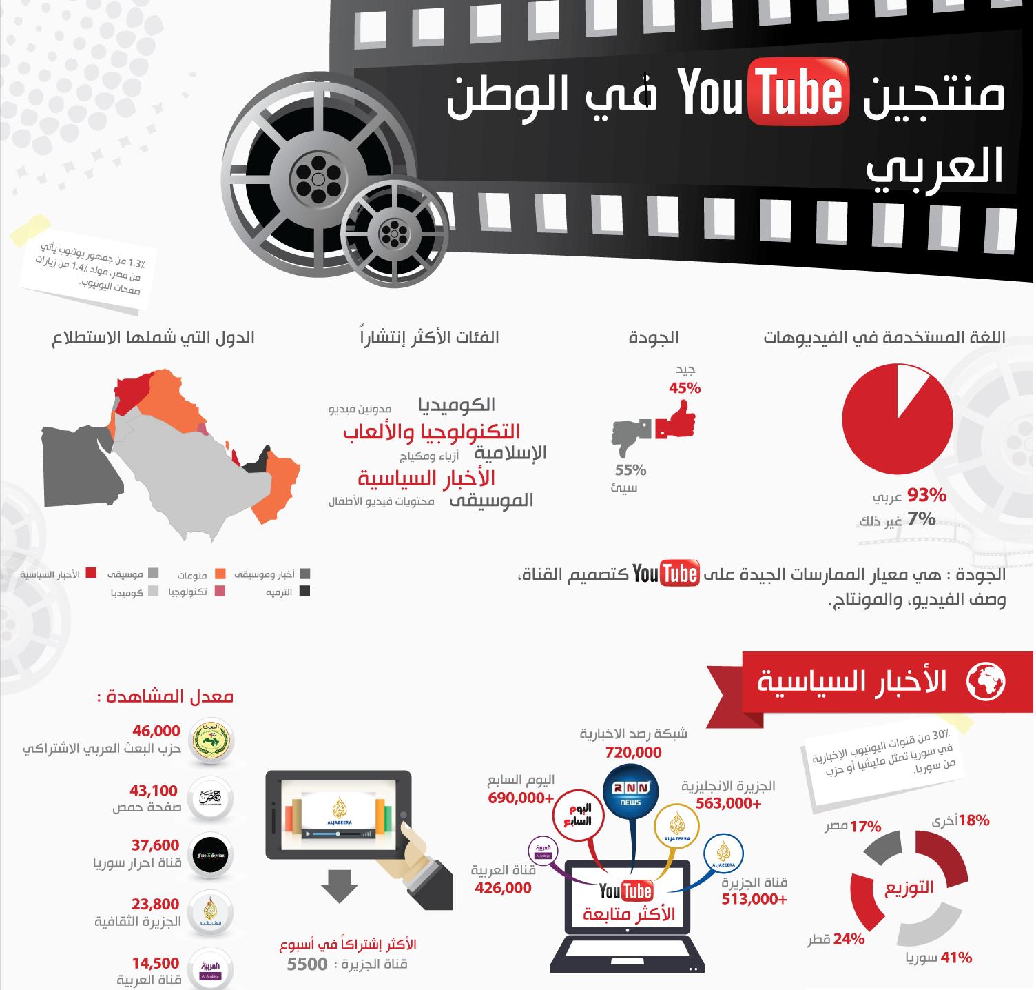 القنوات العربية الاخبار السياسية والترفيهية