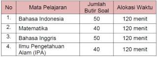 Materi Ujian Nasional SMP 2012