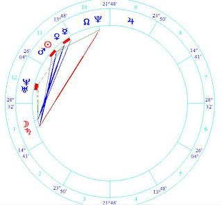 Cailin Russo Birth Chart Horoscope Reading
