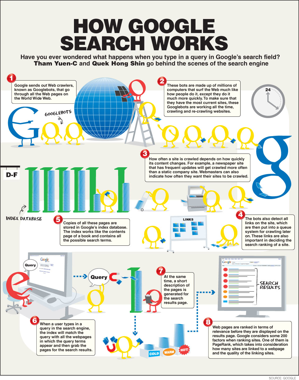 SandyDK: How Does Google Search Engine Works