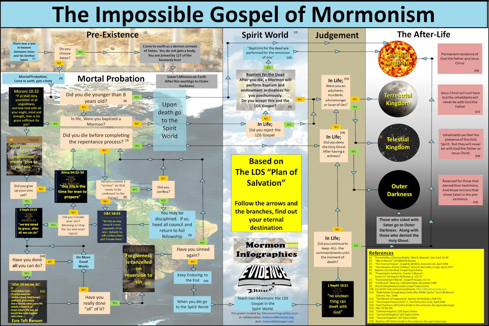 Episode 156 dc 56 section 76 part 2 my book of mormon so if it doesnt come up below click on this link httpmormoninfographics201211the impossible gospel of mormonism planml pooptronica