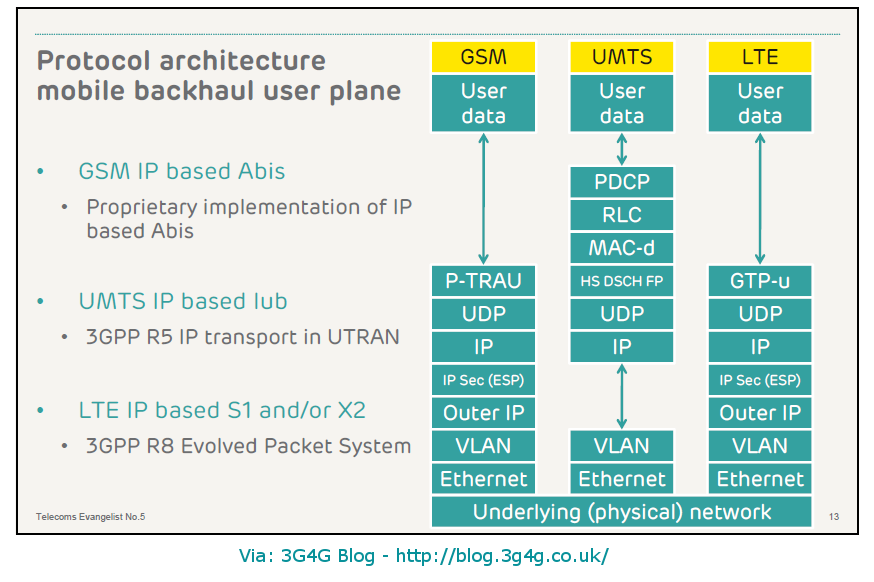 Network architecture ytd2525 for Architecture 2g