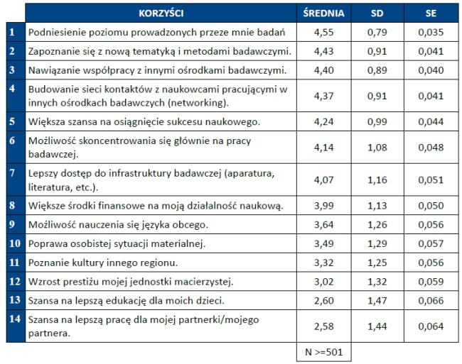 Korzyści mobilności naukowców - źródło: Raport o mobilności polskich naukowców AMU PAN
