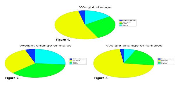 resultados gráficos sobre engordar o adelgazar en el erasmus