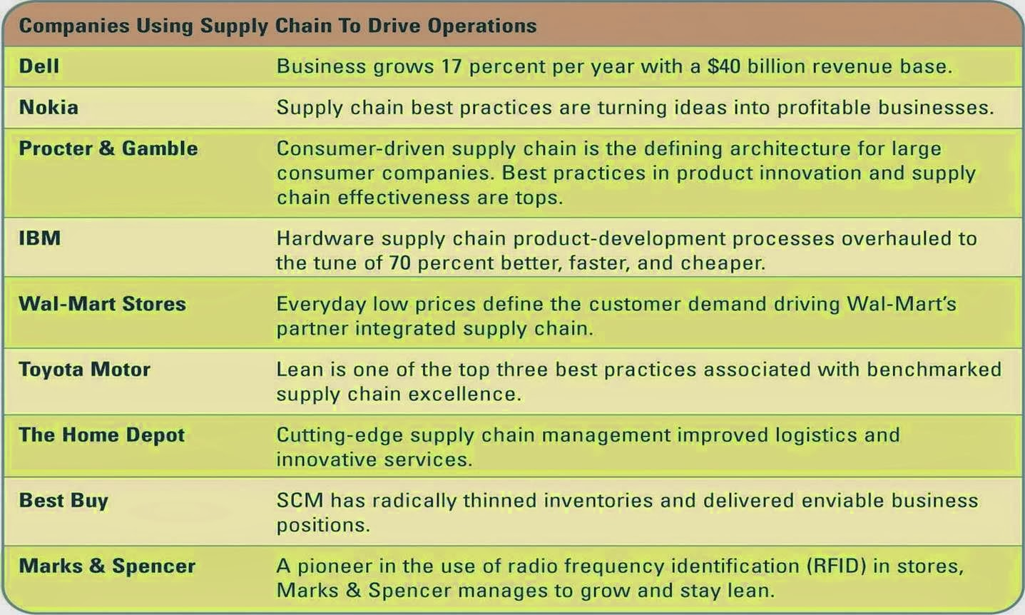 success factors supply chain management The difference between the supply chain management and green supply chain management is the environmental concern gscm starts from product design to end of useful life of the product to recycling or disposal taking environmental concern in each and every step of supply chain management  research in the field of gscm is.