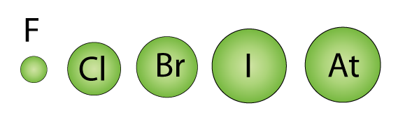 Chemistry Group 17 Elements Halogens