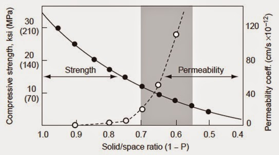 Comparison between permeability of aggregate and cement paste of concrete