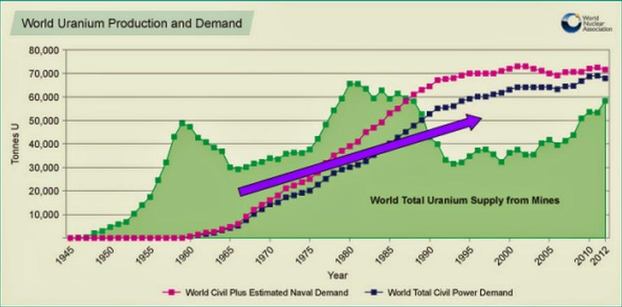 Uranverbrauch und Produktion seit 1945
