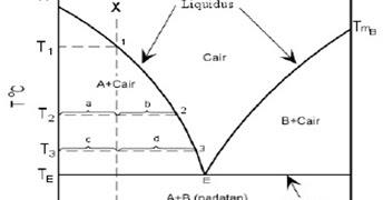 Mbak dhani aja deh analisis diagram fase ccuart Choice Image