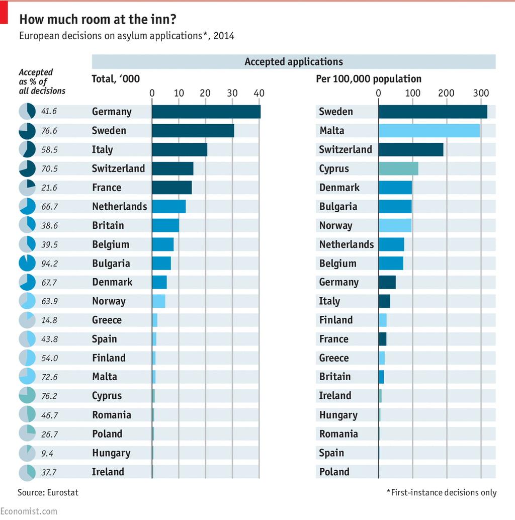 Asylum acceptance rate
