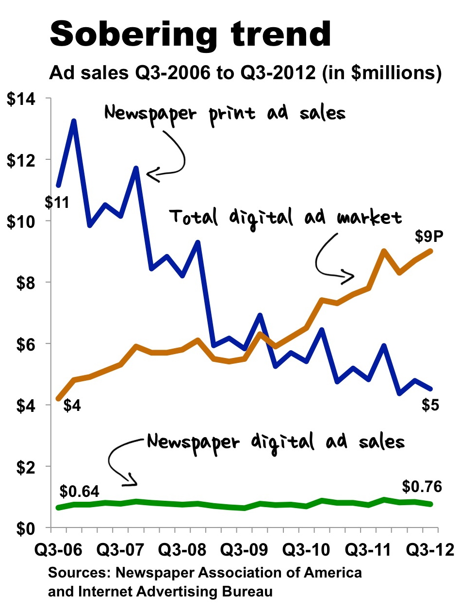 Print and digital revenues for newspapers