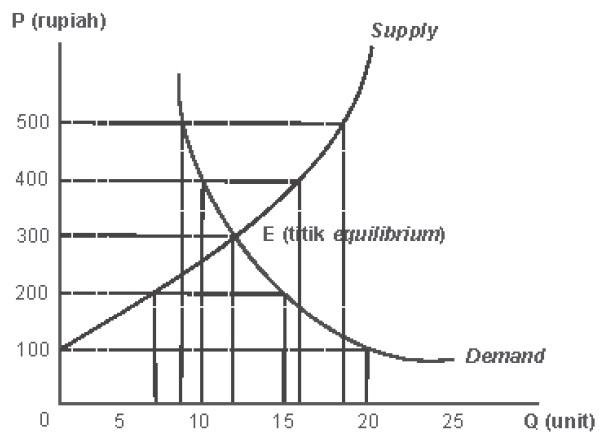 Permintaan dan penawaran harga keseimbangan struktur pasar kurva keseimbangan pasar ccuart Gallery