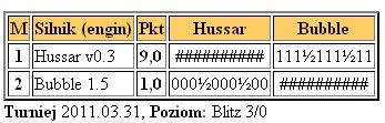 Hussar 0.3 is out Test31.03.2011