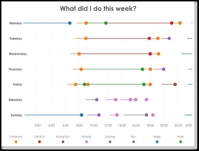 Tableau Tip Tuesday How To Create Lollipop Gantt Charts