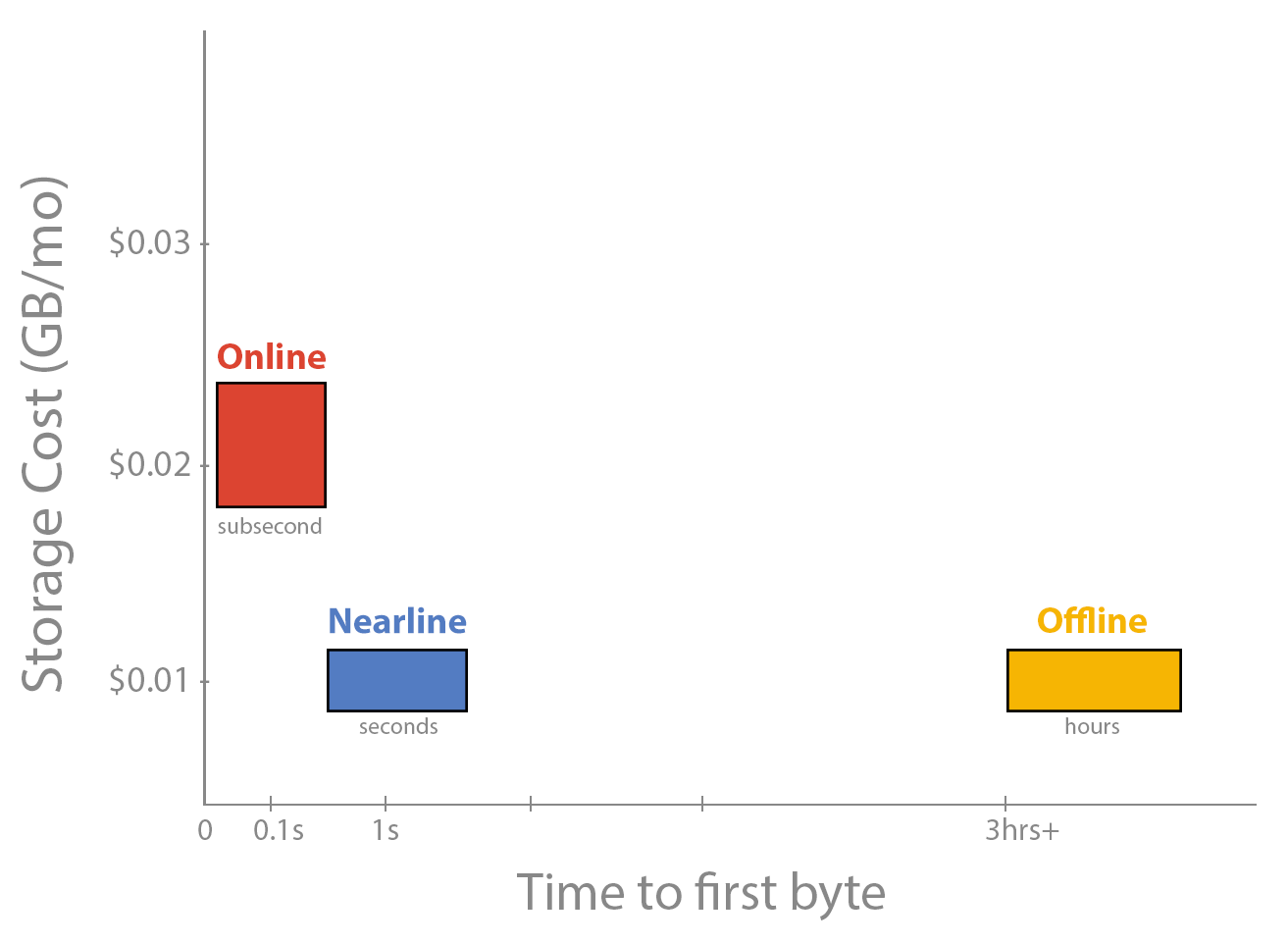 Google Nearline access times comparison