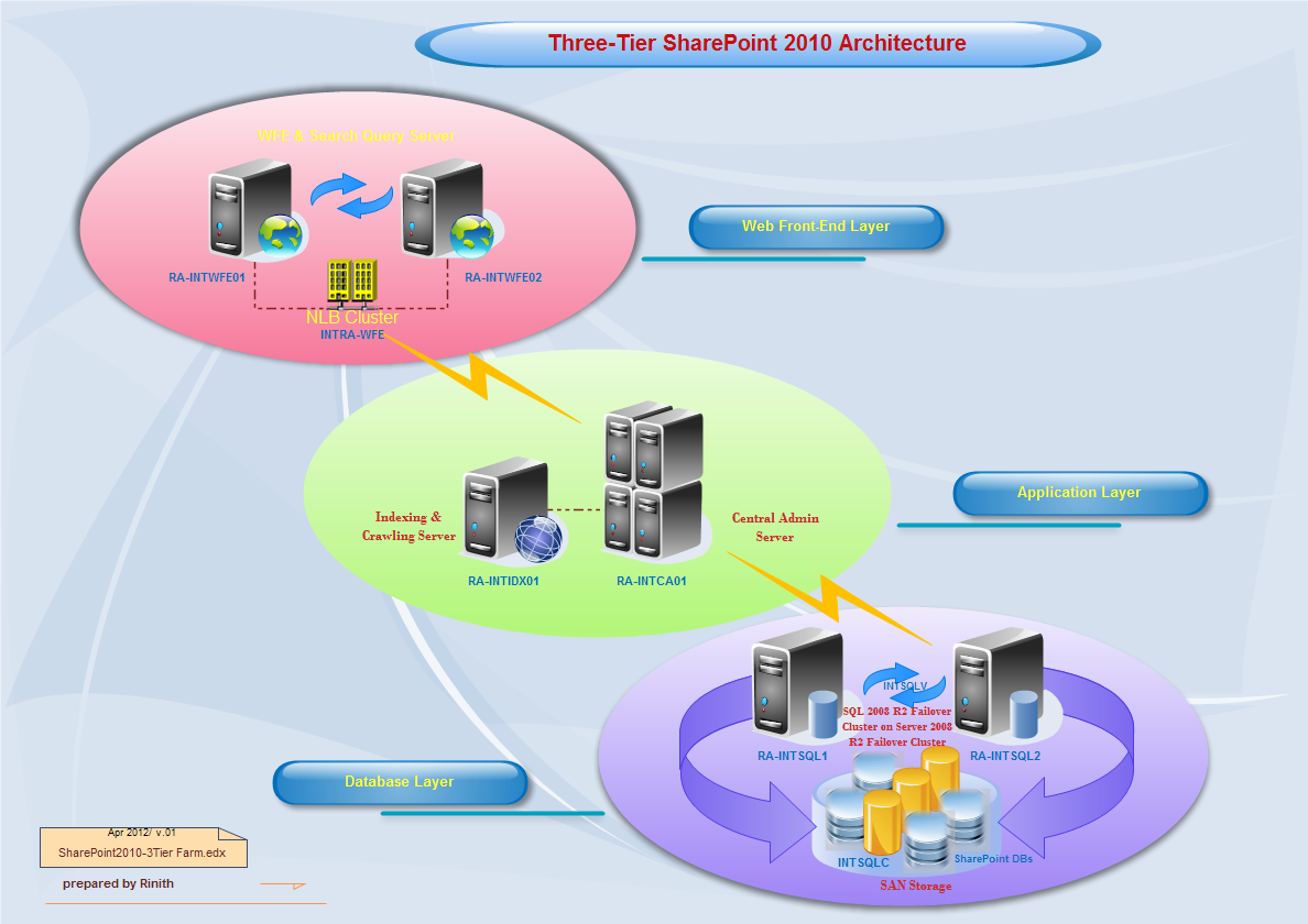 3 tier application diagram visio 3 free engine image for for Architecture 3 tiers php