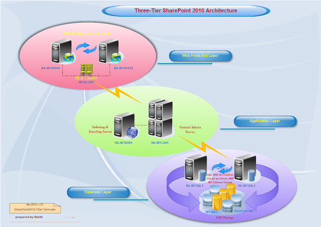 Three-Tier SharePoint 2010 Architecture
