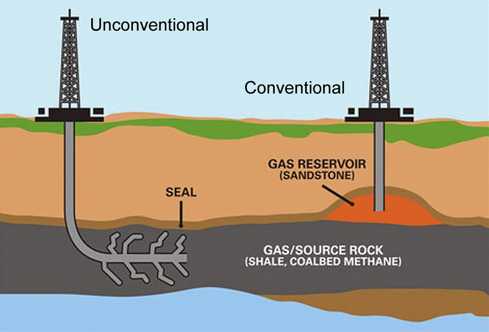 Image of Unconventional Gas Market, Shale Gas diagram