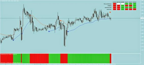 Indicateur forex supertrend