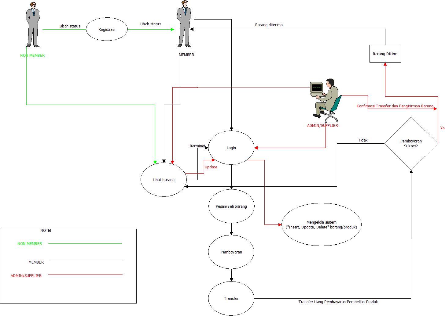 Andresanjaya blogs e business use case diagram toko online distro online ccuart Images