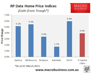 RP Data home price indices