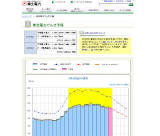 東北電力 電力使用率ヤバイ!