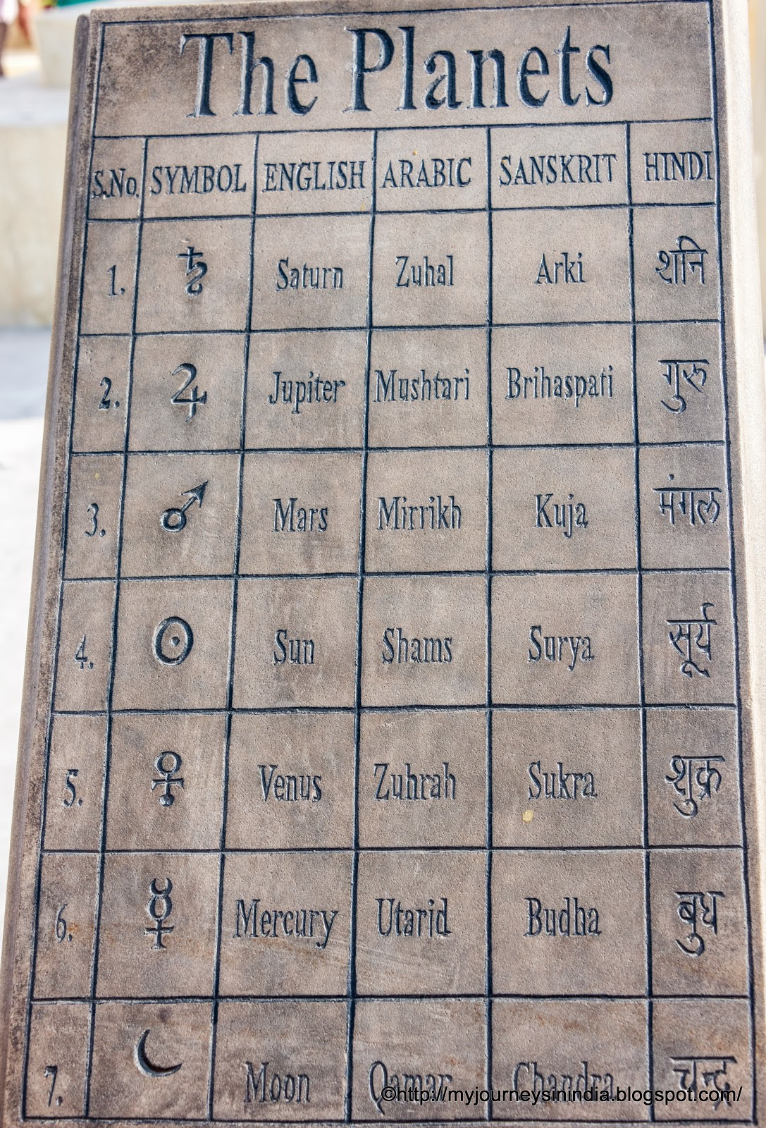 The Planets and English Arabic Sanskrit Hindi Names
