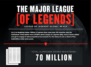 League of Legends Community Infographic - 70 million