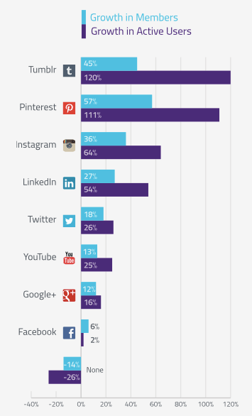 """Tumblr Overtakes Instagram As Fastest-Growing Social Platform,"""