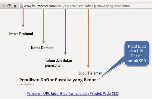Pengaruh URL Judul Blog Panjang dan Pendek Pada SEO