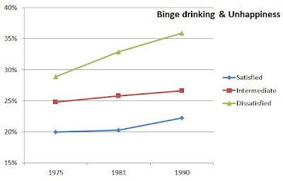 binge drinking unhappiness